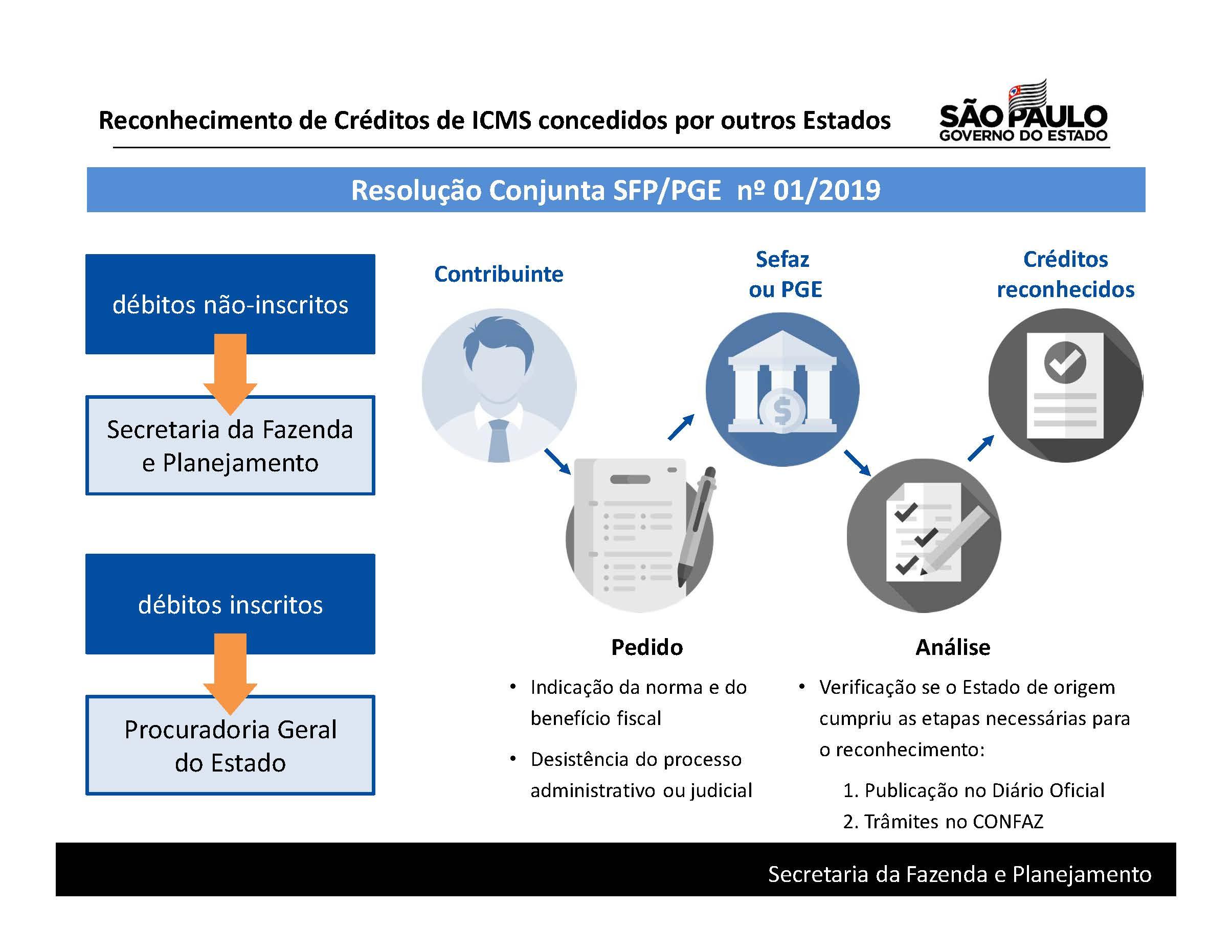 Infográfico 2 - Reconhecimento créditos ICMS.jpg