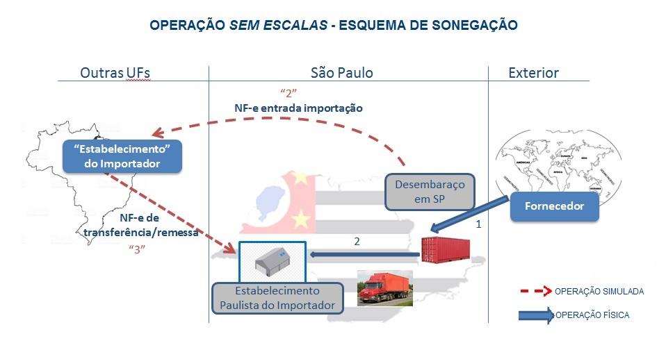 OPERAÇÃO SEM ESCALAS - ESQUEMA DE SONEGAÇÃO.jpg