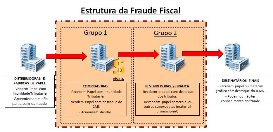 Esquema fraude Papel Imune 2.jpg